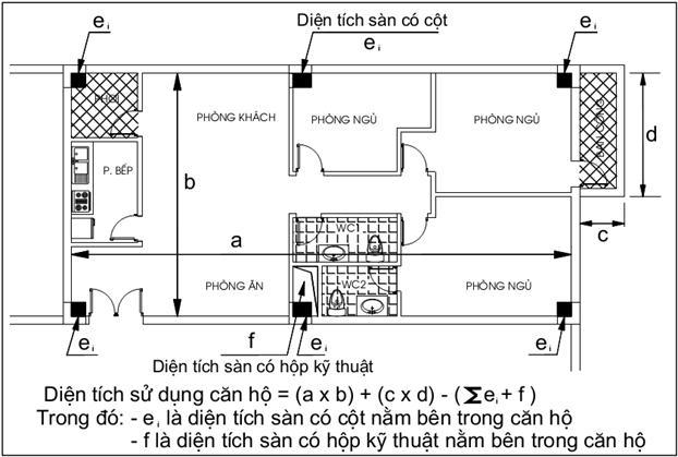 tinh-dien-tich-can-ho-chung-cu