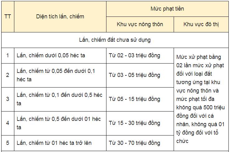dat-lan-chiem